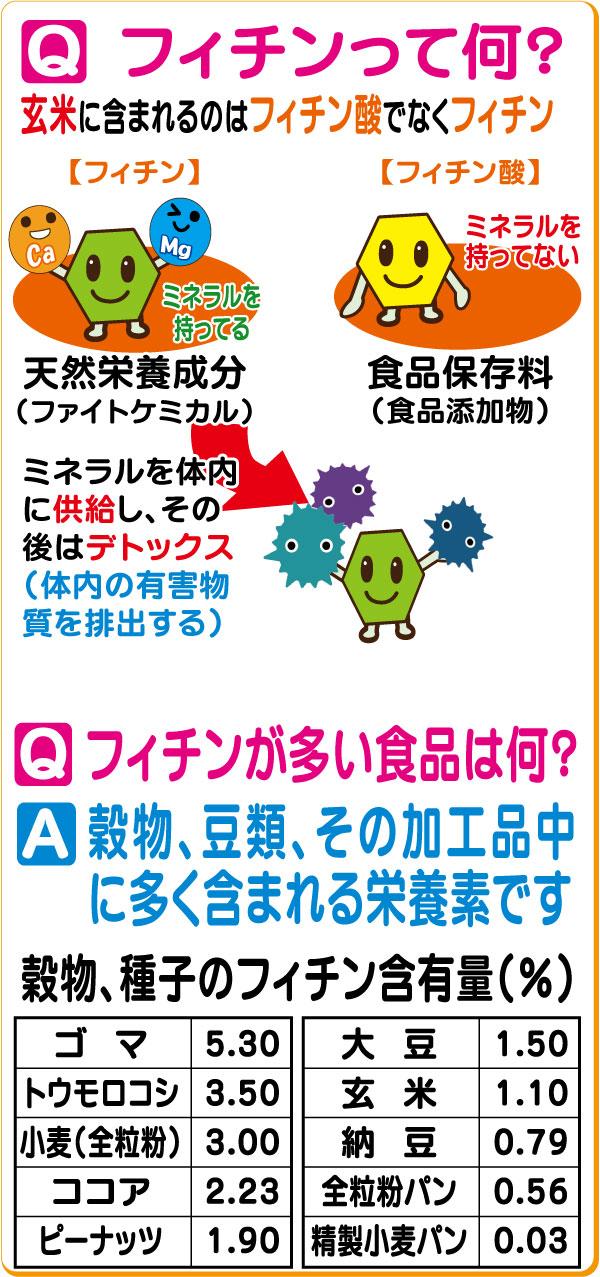 フィチン酸とフィチンの性質はまったく異なるもので、フィチンは健康に必要な成分です。